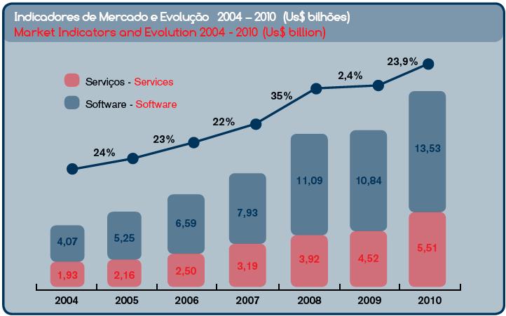 Datos de Evolución mercado Software en Brasil, Fuente ABES.