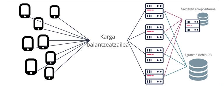 eskalatu_horizontala.png