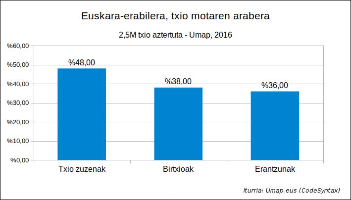 Umap 2016 - Euskara erabilera txio motaren arabera