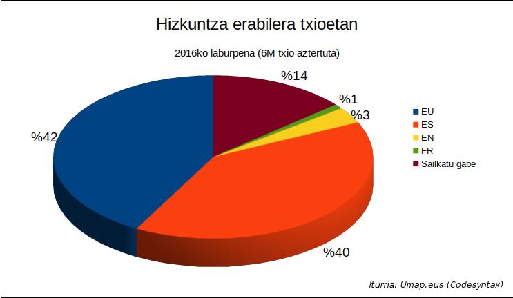 Umap 2016 - Hizkuntza erabilera txioetan gazta