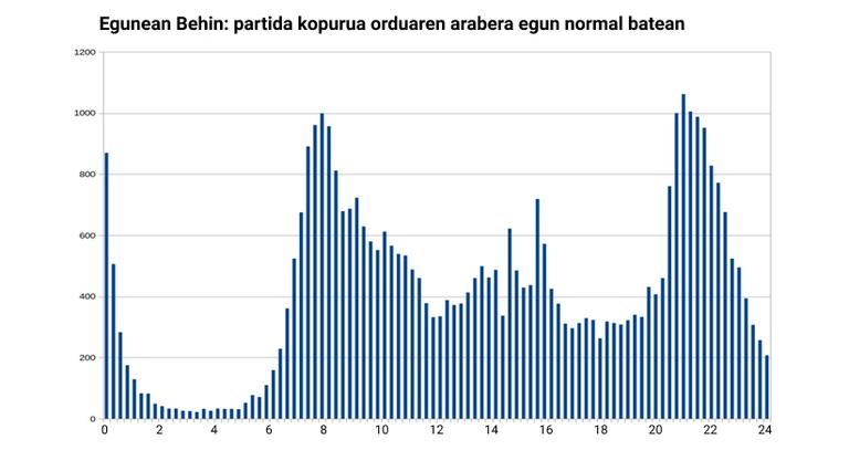 EB partiden distribuzioa egun normal batean