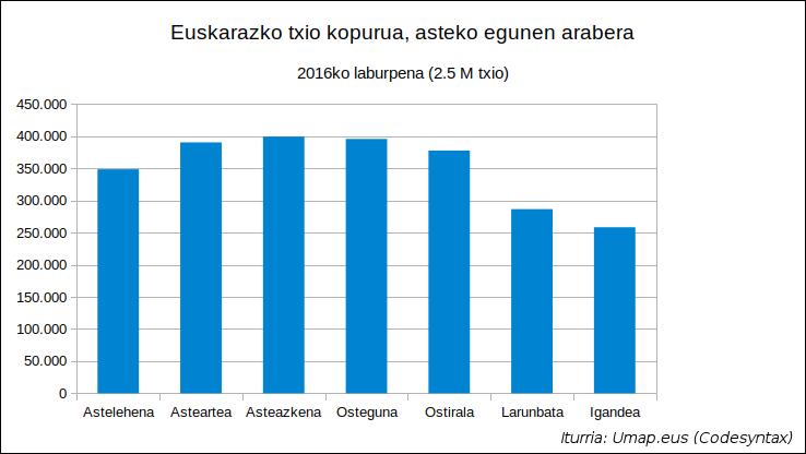 Umap 2016 - Euskarako txio kopurua asteko egunen arabera