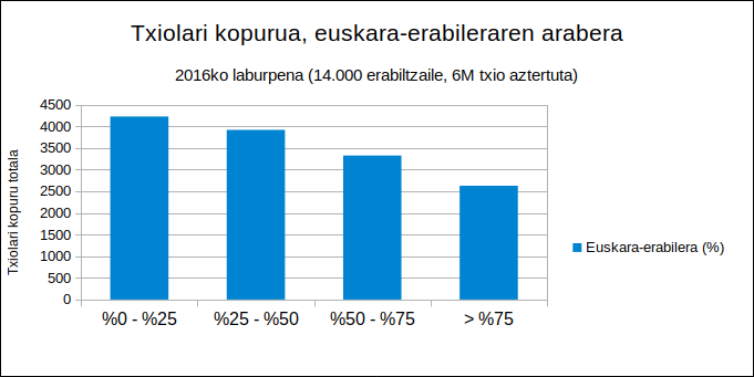 Umap 2016 - Txiolariak, euskara erabileraren arabera